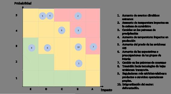 GRI Indicators - Herdez IA18